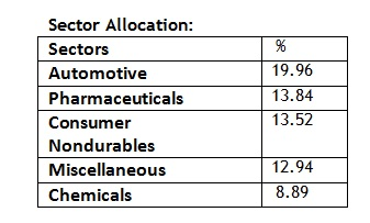 sector allocation 20160120