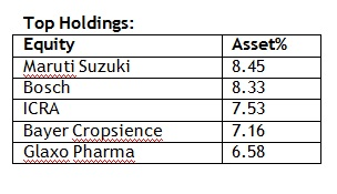 top holdings 20160120