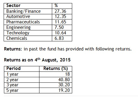 Sector allocation Axis equity fund 2016080116