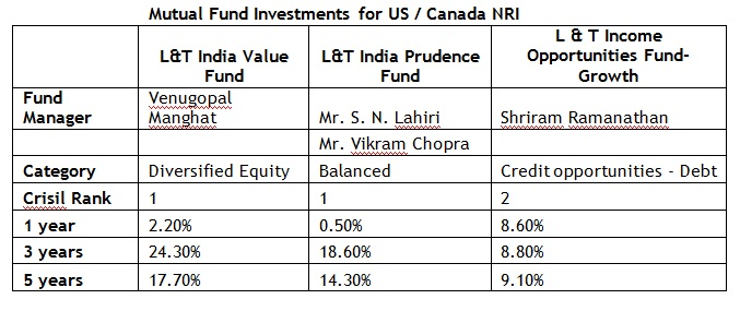 nri investment