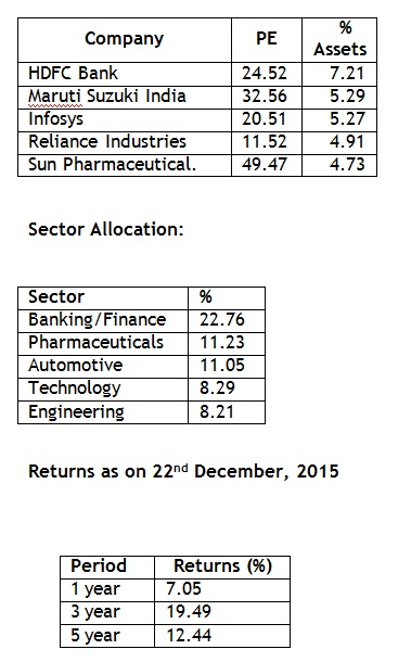 top holding & sector allocation 201602116