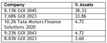 Asset allocation 20160317