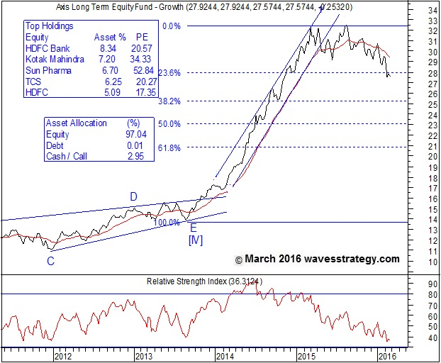 Axis long term Equity Fund, Axis long term Equity Fund Chart, Axis Mutual Fund
