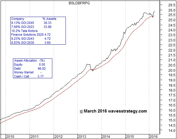 BSL Dynamic Bond Fund, Birla Sun Life Mutual Fund, Elliott Wave Chart, Technical Analysis, Mutual Funds