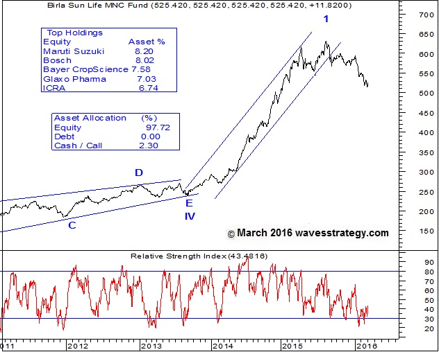 Birla Sun Life MNC Fund, Birla Sun Life MNC Fund Chart, Birla Sun Life Mutual Fund, Elliott Wave Analysis
