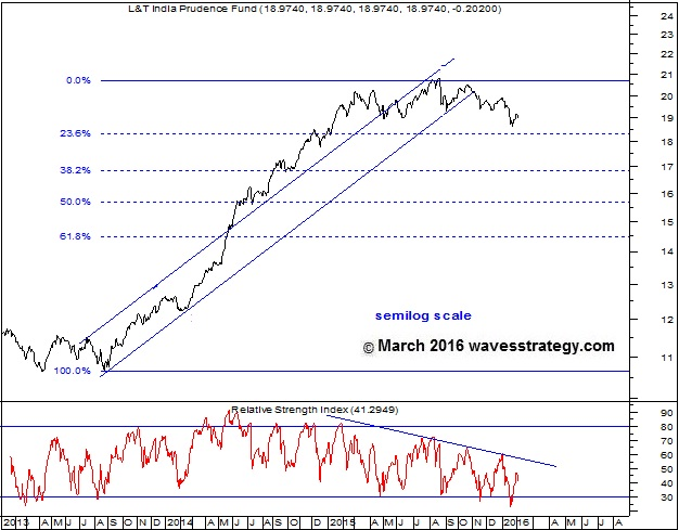 L&T India Prudence Growth Fund, Elliott Wave Chart, Technical Analysis, Elliott Wave Research