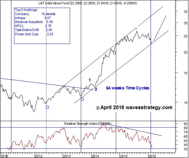 L&T India Value Fund Chart, L&T India Value Fund