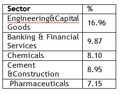 Sector Allocation 20160321