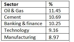 Sector allocation 2