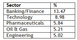 Sector allocation of L&T India Prudence Fund