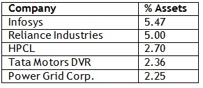 Top holdings 2