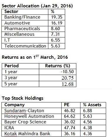 Top holdings, sector and returns 20160304