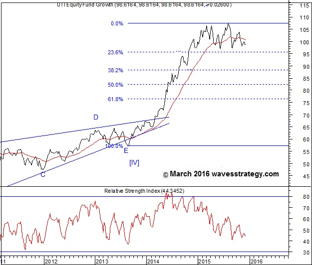 UTI Equity Fund, UTI Mutual Fund, Diversified Equity Fund, Elliott Wave Analysis