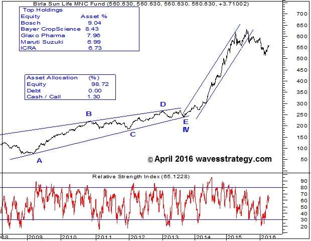 Birla MNC Fund, Birla MNC Fund Chart, Elliott Wave Analysis, Mutual Fund Research