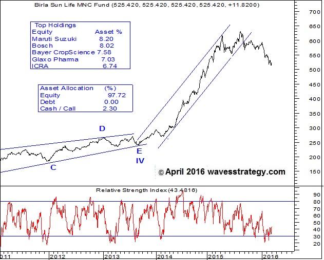 Birla Sun Life MNC Fund , Elliott Wave Chart