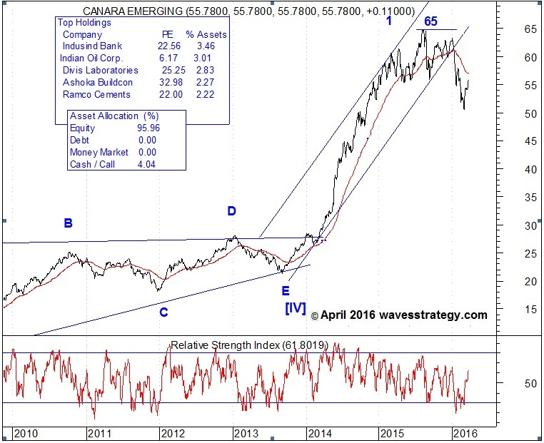 Canra Robeco Emerging Equities, Elliott Wave