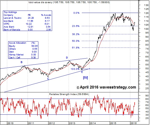 ICICI Prudential Value Discovery Fund Chart, Elliott Wave Analysis