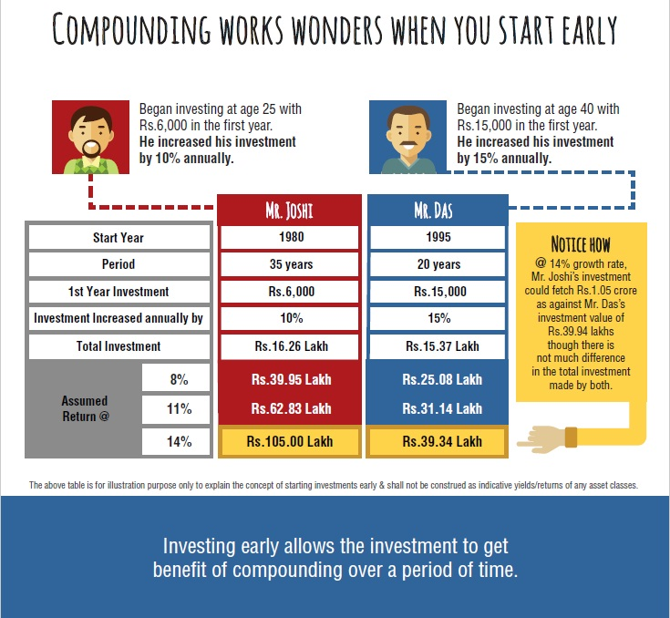 Power of Compounding, SIP, Systematic Investment Plan