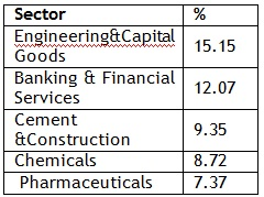Sector Allocation 20160412