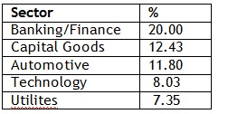 Sector Allocation of ICICI Prudential Value Discovery Fund