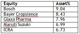 Top holdings of Birla MNC Fund