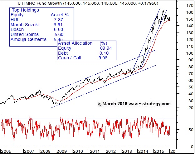 UTI MNC Fund, UTI MNC Fund Chart, Elliott Wave Analysis, Diversified Fund