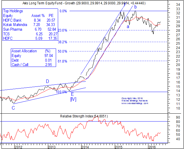 Axis Long Term Equity Fund Chart