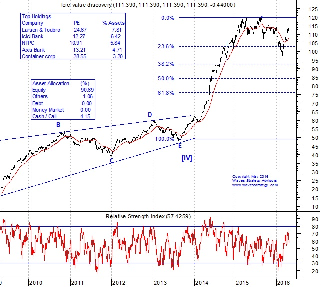 ICICI Pru Value Discovery Fund, ICICI Pru Value Discovery Fund chart, ICICI Pru Value Discovery Fund Elliott Wave Study