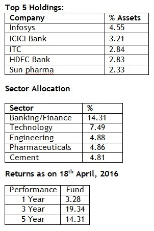 Top Holdings, Sector Allocation and Returns of L &T Prudence Fund