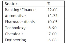 Sector Allocation of Axis Long Term Equity Fund