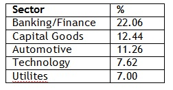 Sector Allocation of ICICI Pru Value Discovery Fund