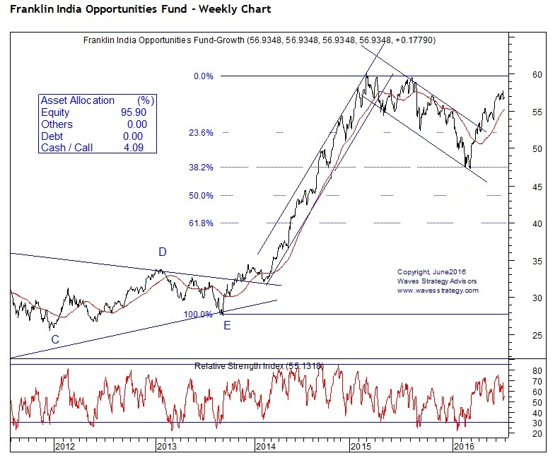 Franklin India Opportunities Fund Elliott Wave Chart