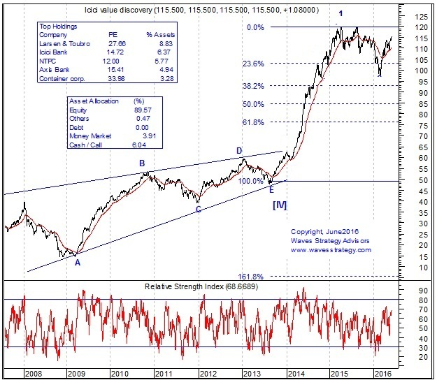 ICICI pRU Value Discovery Fund Chart, Elliott Wave Analysis, ICICI Prudential Vlaue Discovery Mutual Fund