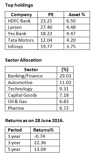 Sector allocation of Franklin India Opportunities Fund