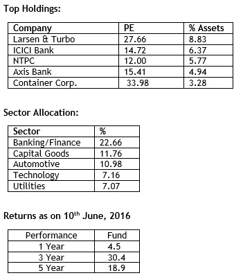 top holdings of ICICI Prudentail Value Discovery Fund