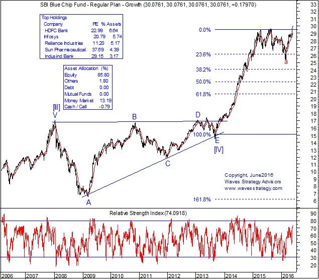 SBI Bluechip Fund Elliott Wave Chart