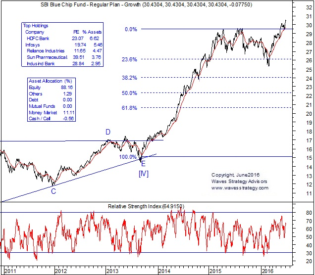 SBI Bluechip Fund Elliott WAve Chart