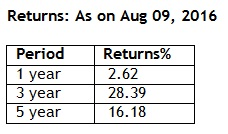Returns of Franklin India Opportunities Fund