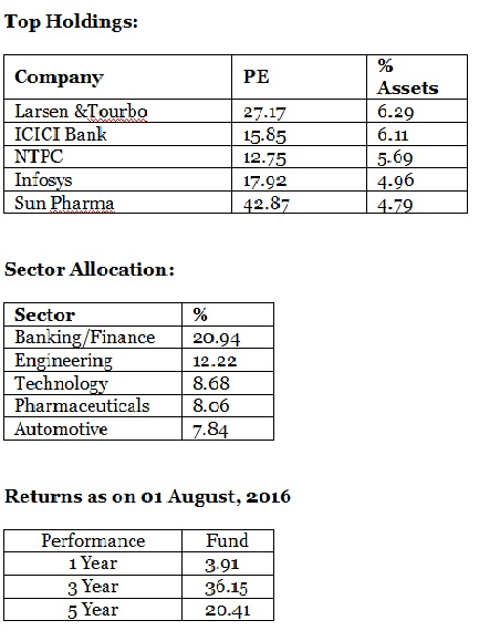 Top Holdings of ICICI value discovery fund