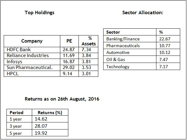 Top holdings 20160826