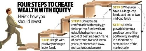 four-steps-to-invest-through-equities-20160923