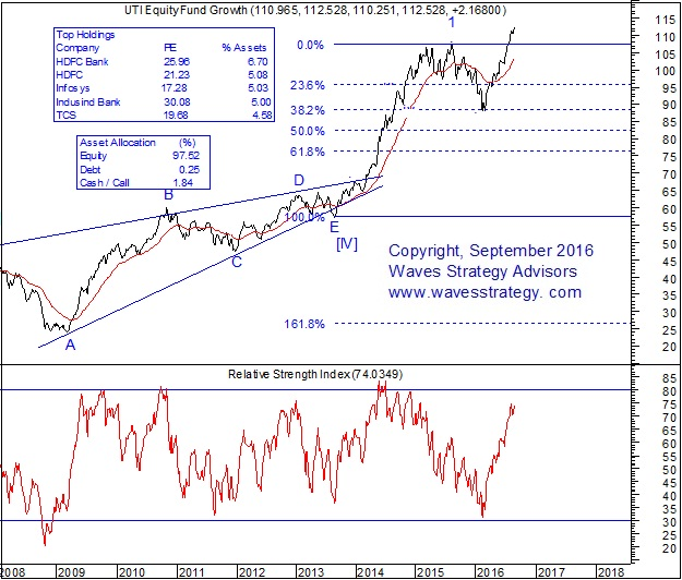 UTI Equity Fund Elliott Wave Chart