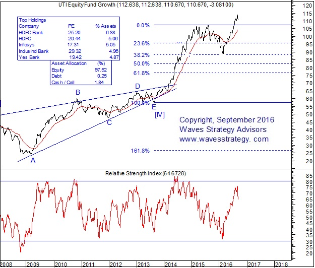 UTI Equity Fund Growth Eliott Wave Chart