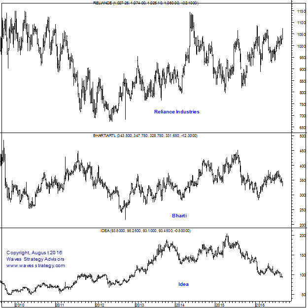 Reliance Jio Chart