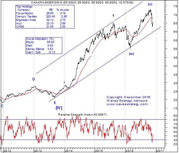 Canara Robeco Emerging Equities Fund Elliott Wave Chart