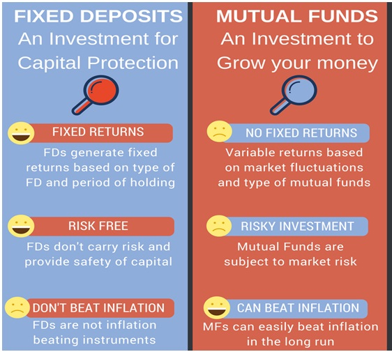 a comparative study of mutual fund returns and bank deposits State bank of india mutual fund is the first bank sponsored mutual fund to launch offshore fund, the india magnum fund with a corpus of rs225 crore approximately today it is the largest bank sponsored mutual fund in india.