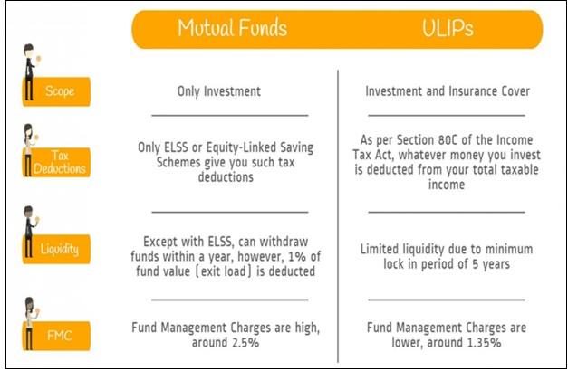Mutual Fund vs Ulip image 20170117