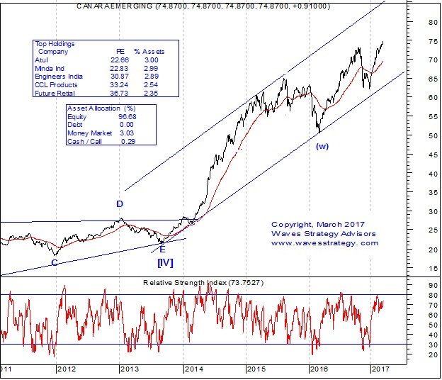 Canar Robeco Emerging Equities Chart
