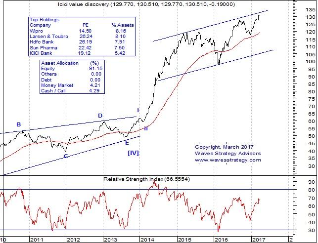 ICICI chart 20170330