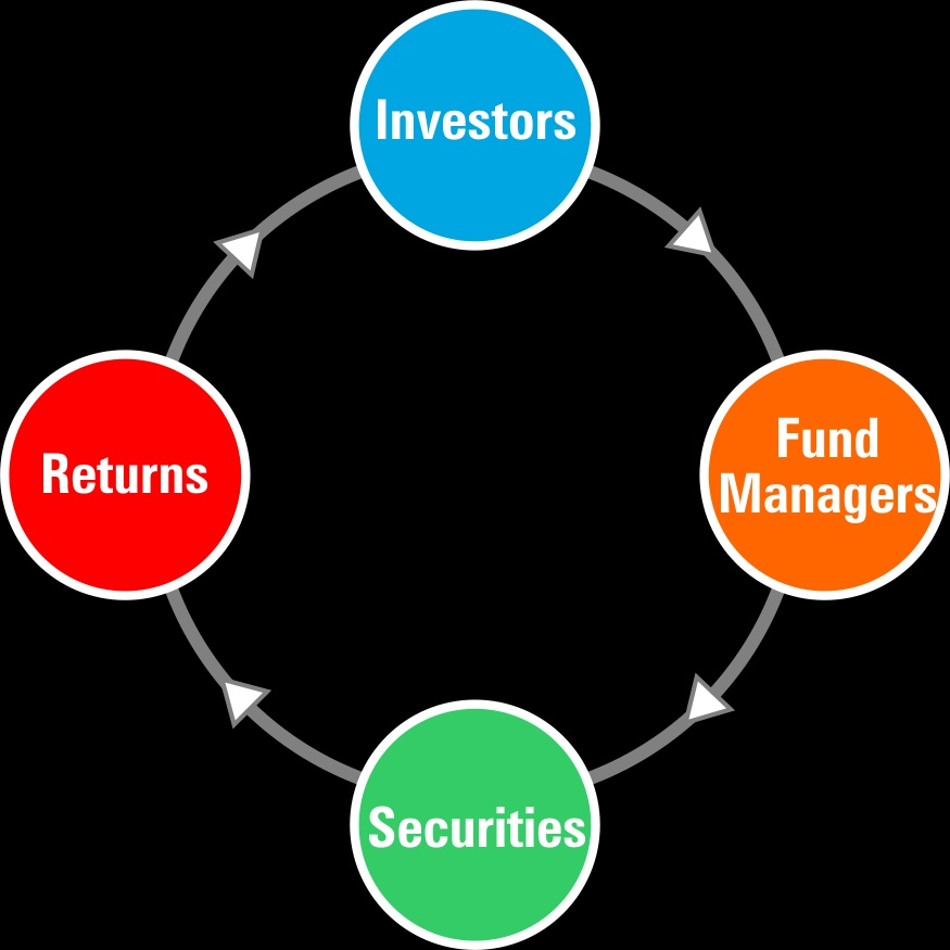 How does Mutual Funds Work?